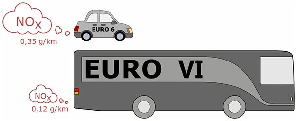 Figure 1: New heavy vehicles with Euro VI approved diesel engines have very low emission of all types of local emissions. NOx emission from new passenger cars with Euro 6 diesel engines under demanding city driving conditions is still a challenge for urban air quality. The emissions shown are typical for demanding city-driving for passenger cars and city-buses, respectively.