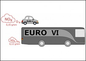 New diesel buses pollute less than new diesel cars