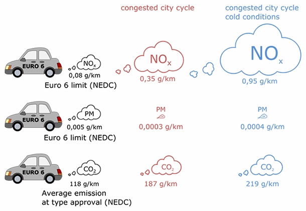 "Figure 2: Comparison between limit values from EUs type approval regulations (black clouds) to emissions in ""real life"" city traffic from the average Euro 6 diesel passenger car. NOx, PM and CO2 emission when using the Helsinki city cycle. Measured at +23 °C (red clouds) and -7 °C (blue clouds). The size of the red and blue clouds indicate the difference in emission from the emission in the type approval test (NEDC)."