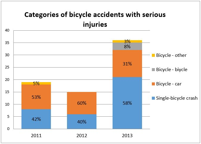 Figure 1: Categories of serious bicycle accidents in the study period.