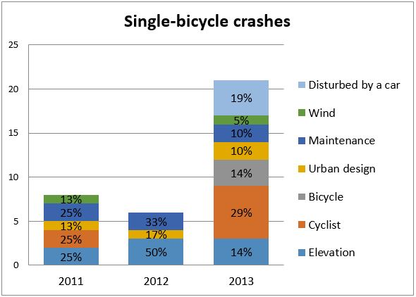 Figure 2:  Further analysis of single-bicycle crashes.