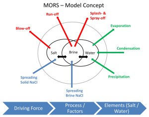 Figure 1: MORS – Model Concept (Source: Skuli Thordarson)