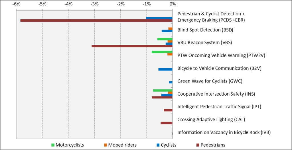 Figure of safety impacts of ITS applications on all road fatalaties by VRU type in the EU-28 for a 100% penetration rate.