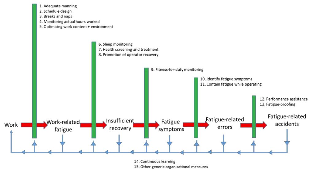 Figure: Countermeasure groups for fatigue in human transport operators arranged along a fatigue risk trajectory. After an initial risk analysis, barriers (in green) should be put in place to minimise the chance that work causes fatigue-related accidents. The manifestation of fatigue should be monitored at each step of the trajectory, and used to evolve and evaluate the barriers preceding that step, as indicated by the blue arrows.