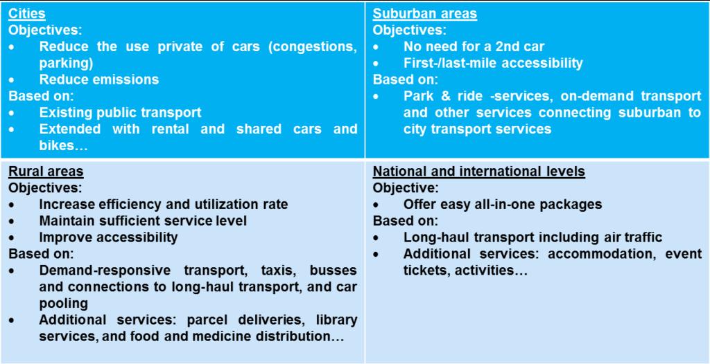 European Mobility as a Service Roadmap 2025 | Nordic Road